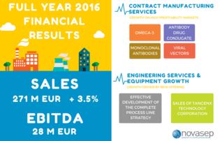 Novasep announces 2016 financial results