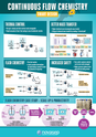 Continuous Flow Chemistry Poster