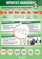 Impurities management poster