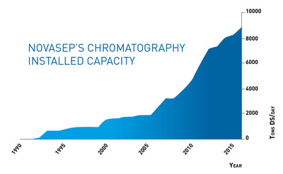 Chromatography Installed Capacity