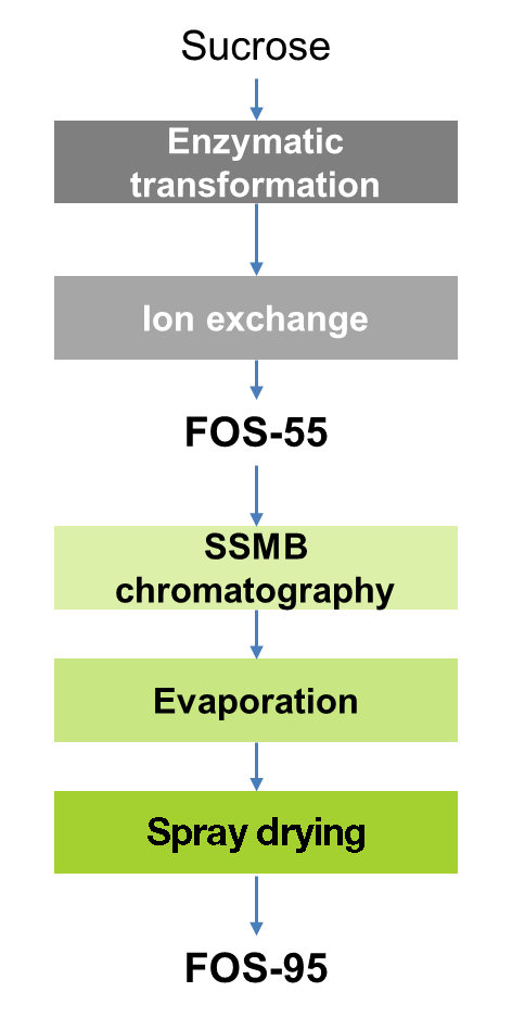 FOS From Sucrose