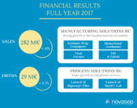 Novasep announces 2017 financial results