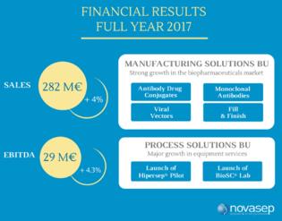 Novasep announces 2017 financial results