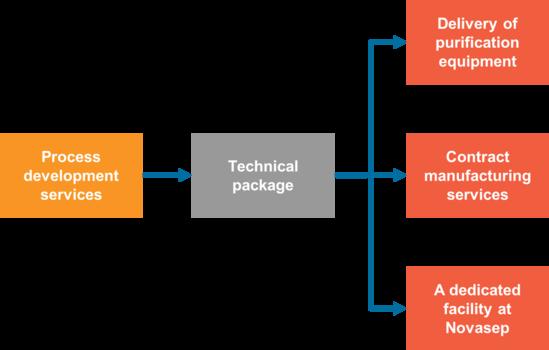 Novasep Adaptive Manufacturing Strategy
