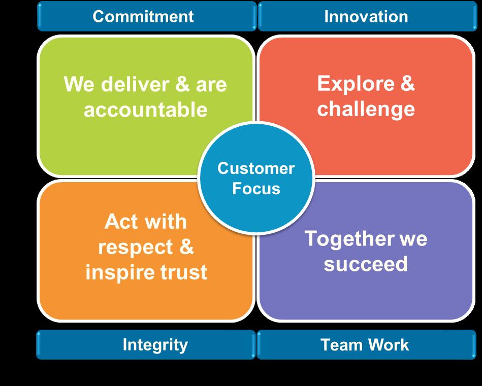 business plan focus on customer service