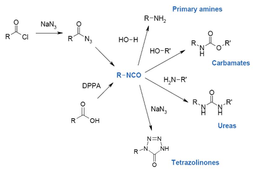 Novasep hazardous chemistry Curtius Rearrangement