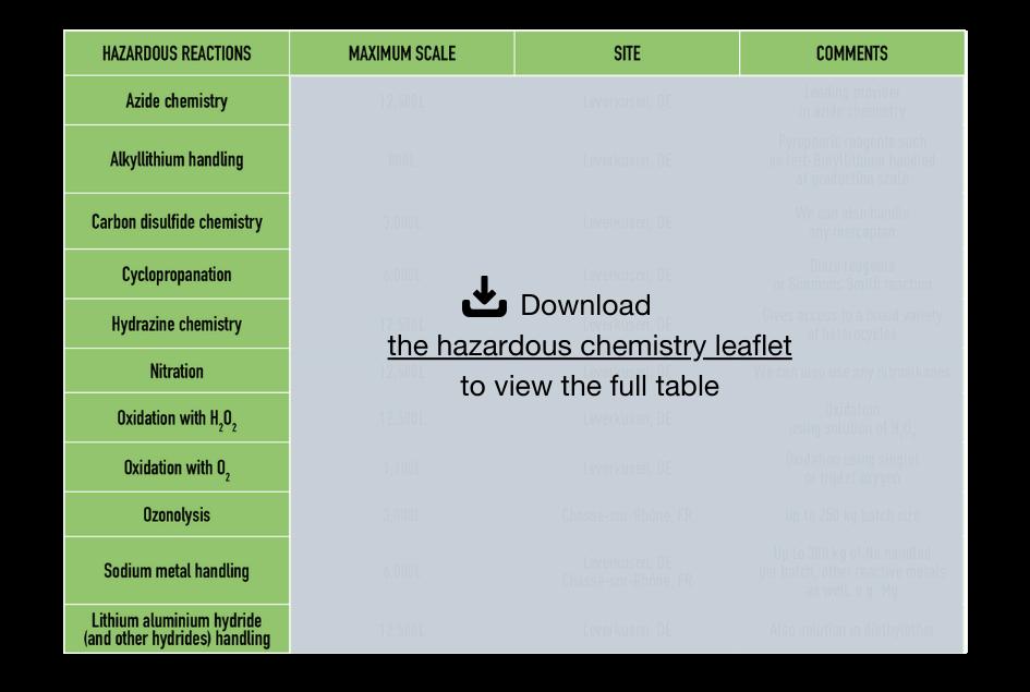 Novasep Hazardous Reactions Capabilities