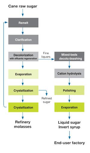 Novasep Liquid Sugar From Cane