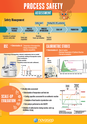 Process safety assessment poster