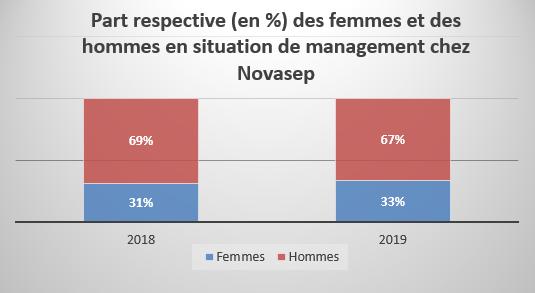 Part respective des Femmes et des hommes en situation de management Chez Novasep
