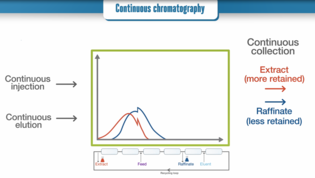 Video: Preparative chromatography for APIs - when to use batch and continuous chromatography
