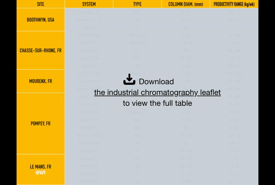 Preparative Chromatography Capabilities Novasep