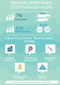Novasep presents the second successful year of its 'back to basics' strategy and preliminary 2015 financial results